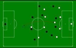 Balones en Largo - Cómo hacer jugadas de futbol en Equipo