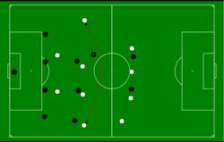 Cambiar Juego - Cómo hacer jugadas de futbol en Equipo